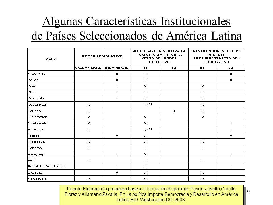 9 Algunas Características Institucionales de Países Seleccionados de América Latina Fuente:Elaboración propia en base a información disponible. Payne,