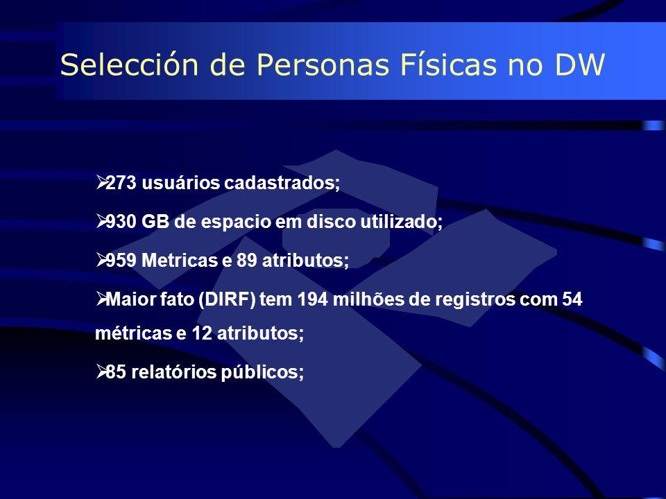 Selección de Personas Físicas no DW 273 usuários cadastrados; 930 GB de espacio em disco utilizado; 959 Metricas e 89 atributos; Maior fato (DIRF) tem