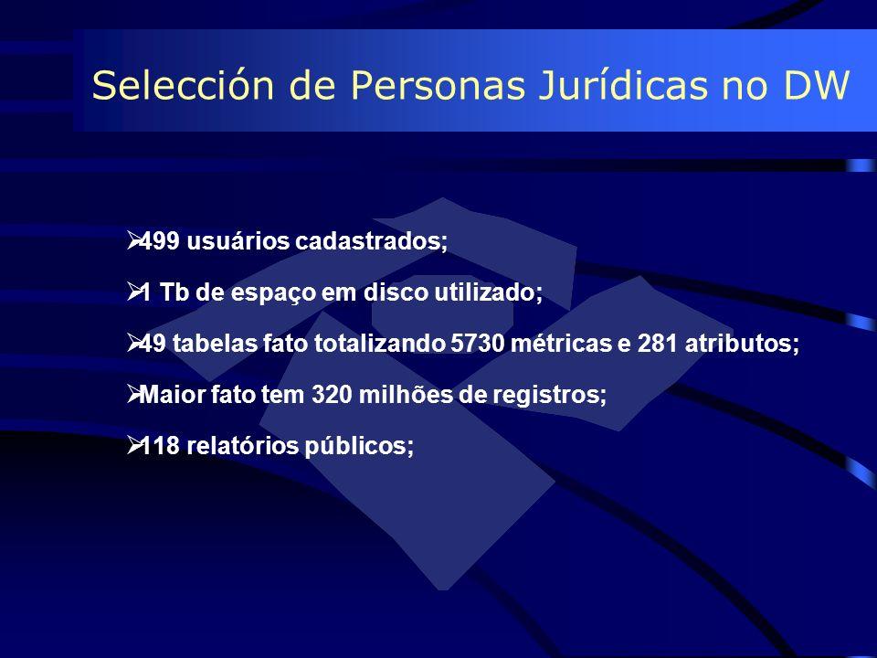 Selección de Personas Jurídicas no DW 499 usuários cadastrados; 1 Tb de espaço em disco utilizado; 49 tabelas fato totalizando 5730 métricas e 281 atr