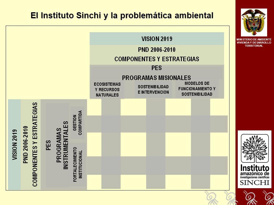 El Instituto Sinchi y la problemática ambiental MINISTERIO DE AMBIENTE VIVIENDA Y DESARROLLO TERRITORIAL