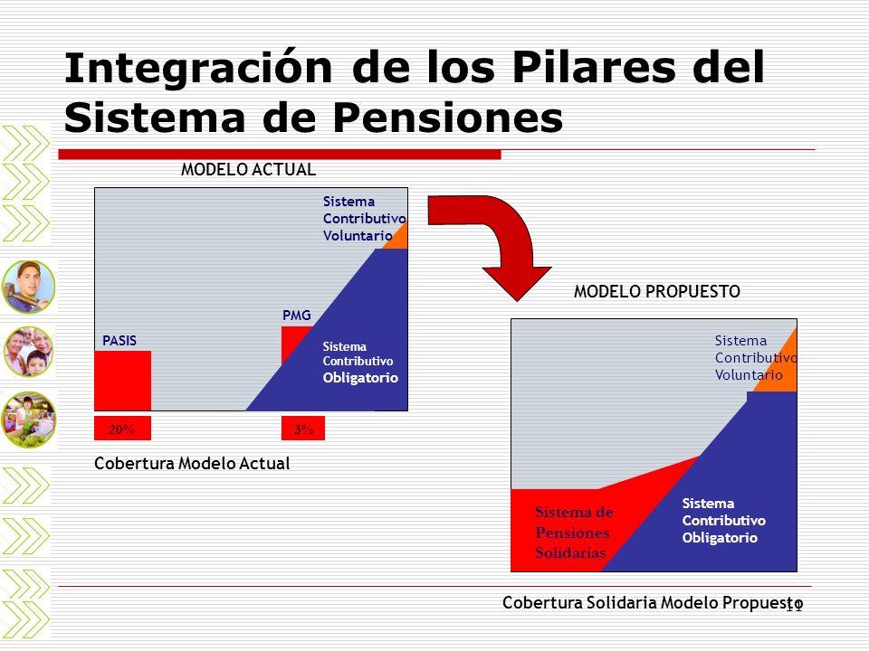 11 Integraci ón de los Pilares del Sistema de Pensiones Sistema Contributivo Obligatorio PMG PASIS Sistema Contributivo Voluntario MODELO ACTUAL 20% C