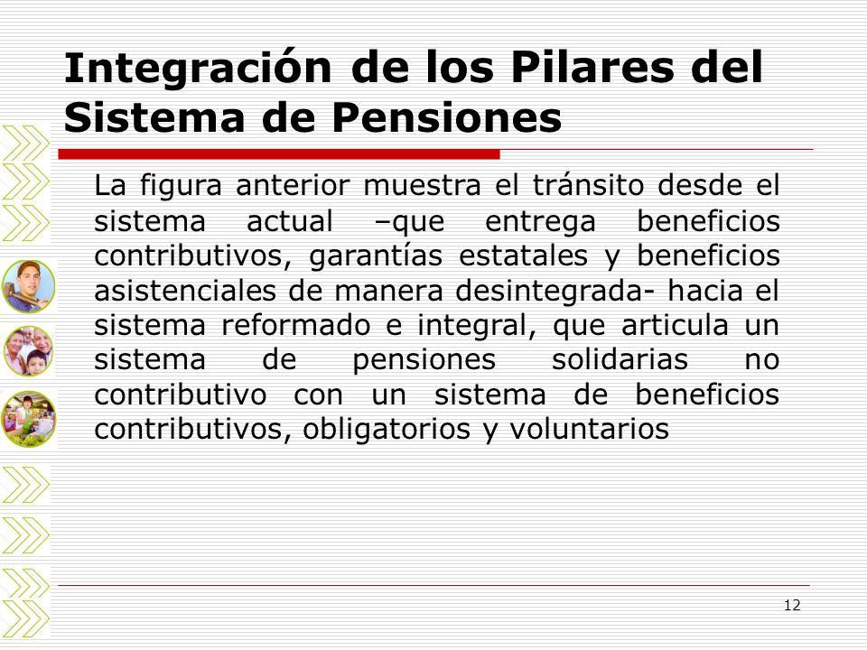 12 Integraci ón de los Pilares del Sistema de Pensiones La figura anterior muestra el tránsito desde el sistema actual –que entrega beneficios contrib