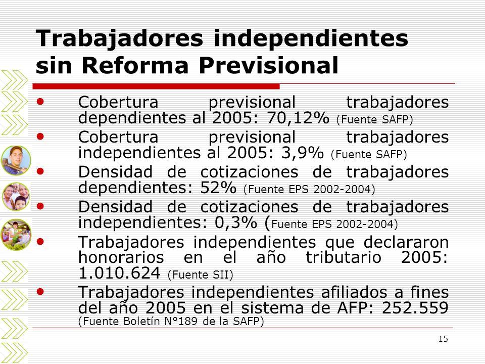 15 Trabajadores independientes sin Reforma Previsional Cobertura previsional trabajadores dependientes al 2005: 70,12% (Fuente SAFP) Cobertura previsi