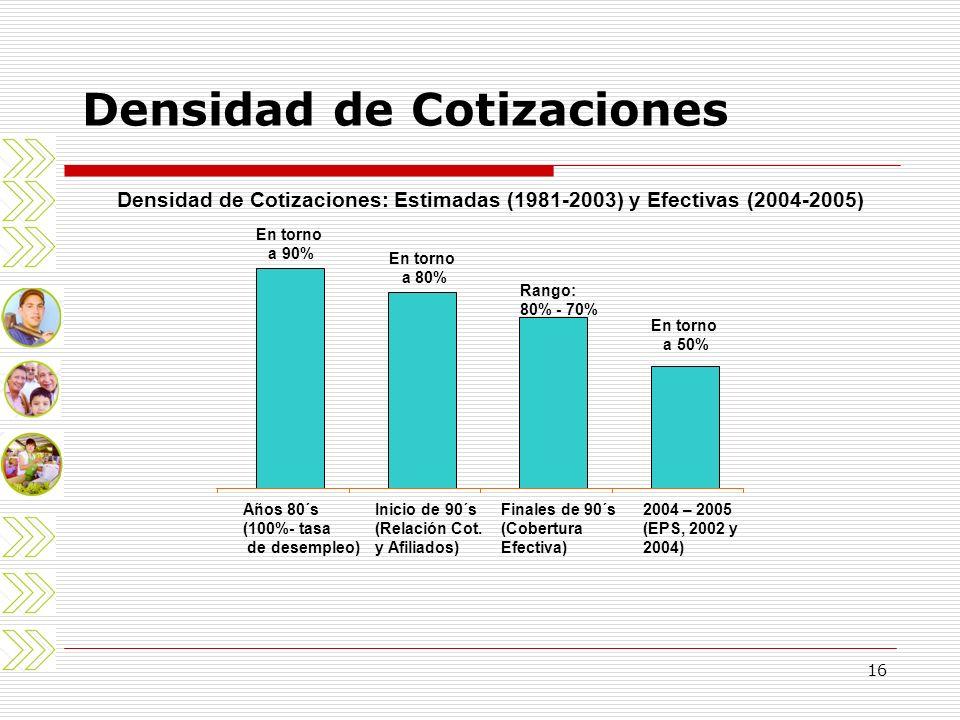 16 Densidad de Cotizaciones Densidad de Cotizaciones: Estimadas (1981-2003) y Efectivas (2004-2005) En torno a 90% En torno a 80% Rango: 80% - 70% En