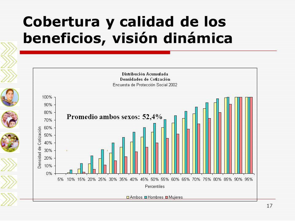 17 Cobertura y calidad de los beneficios, visión dinámica Promedio ambos sexos: 52,4%