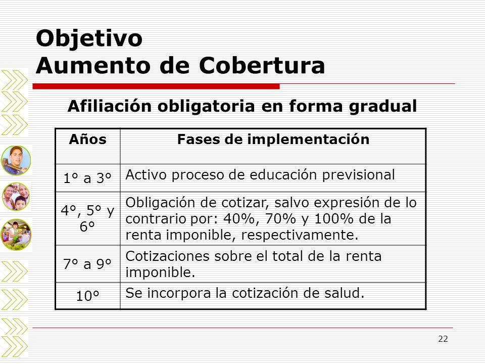22 Objetivo Aumento de Cobertura Afiliación obligatoria en forma gradual AñosFases de implementación 1° a 3° Activo proceso de educación previsional 4