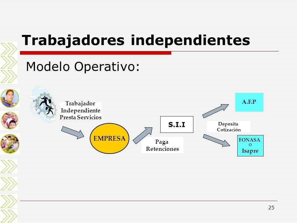 25 Trabajadores independientes Modelo Operativo: Trabajador Independiente Presta Servicios EMPRESA S.I.I Paga Retenciones A.F.P Deposita Cotización FO