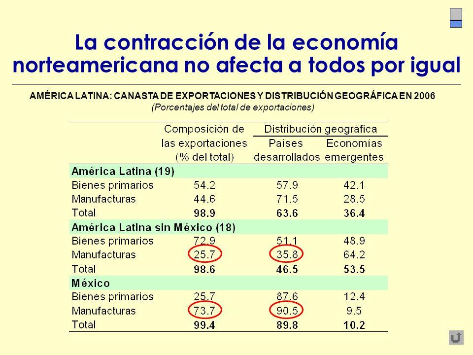 La contracción de la economía norteamericana no afecta a todos por igual AMÉRICA LATINA: CANASTA DE EXPORTACIONES Y DISTRIBUCIÓN GEOGRÁFICA EN 2006 (P
