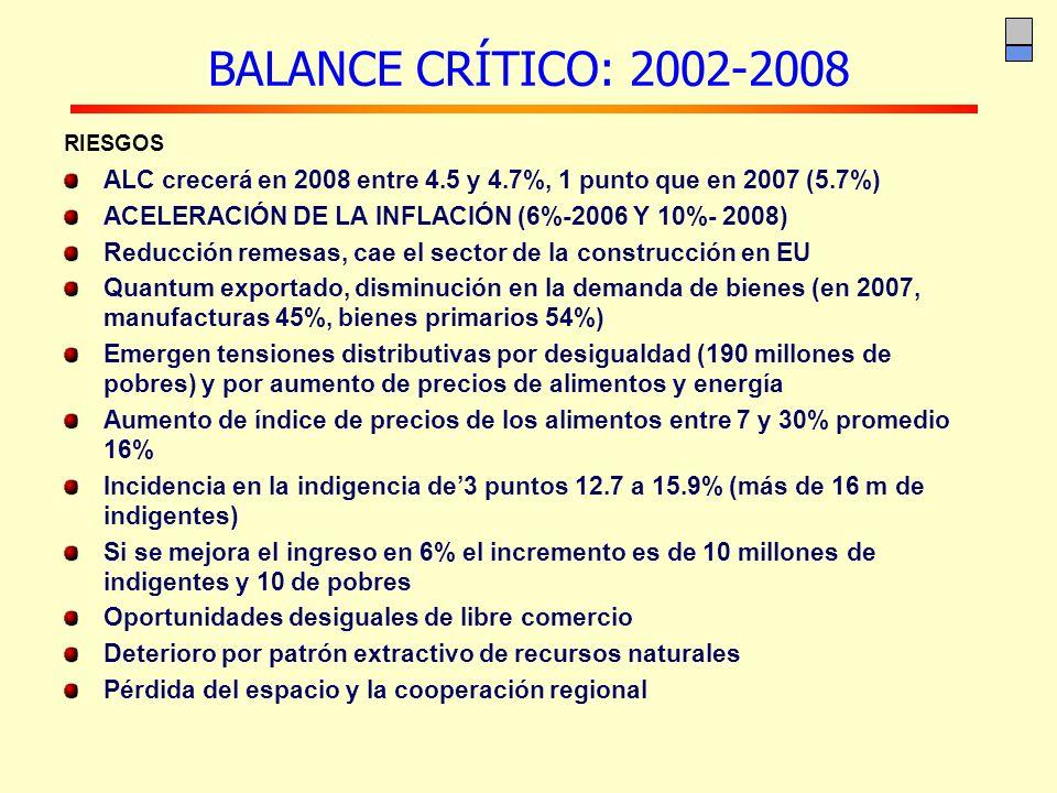 BALANCE CRÍTICO: 2002-2008 RIESGOS ALC crecerá en 2008 entre 4.5 y 4.7%, 1 punto que en 2007 (5.7%) ACELERACIÓN DE LA INFLACIÓN (6%-2006 Y 10%- 2008)