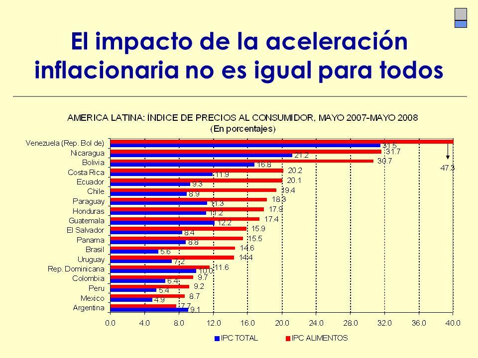 El impacto de la aceleración inflacionaria no es igual para todos