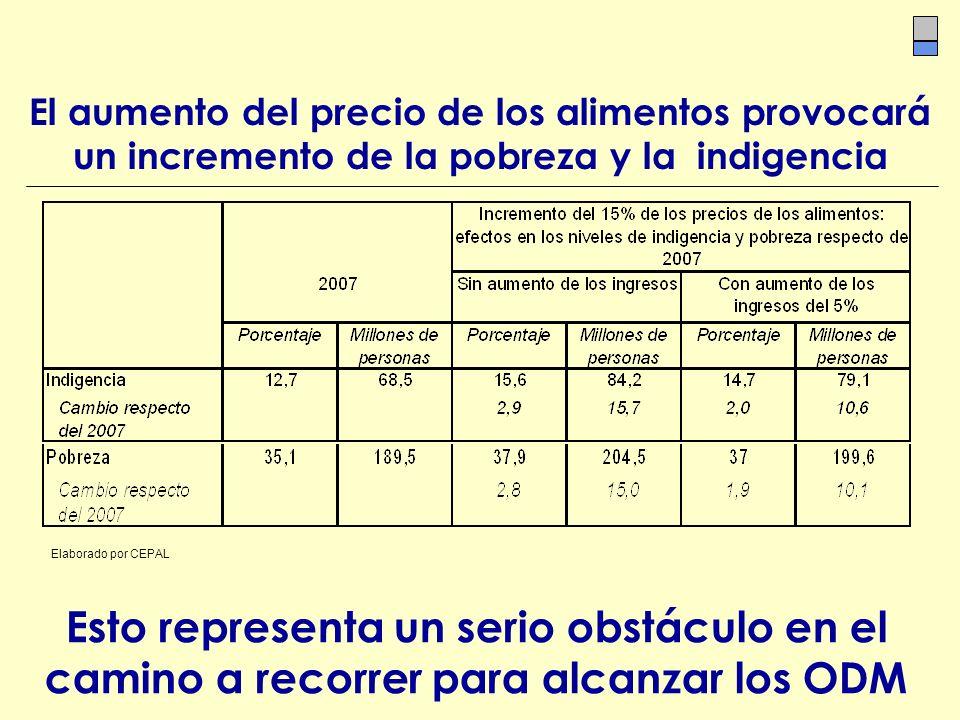 El aumento del precio de los alimentos provocará un incremento de la pobreza y la indigencia Elaborado por CEPAL Esto representa un serio obstáculo en