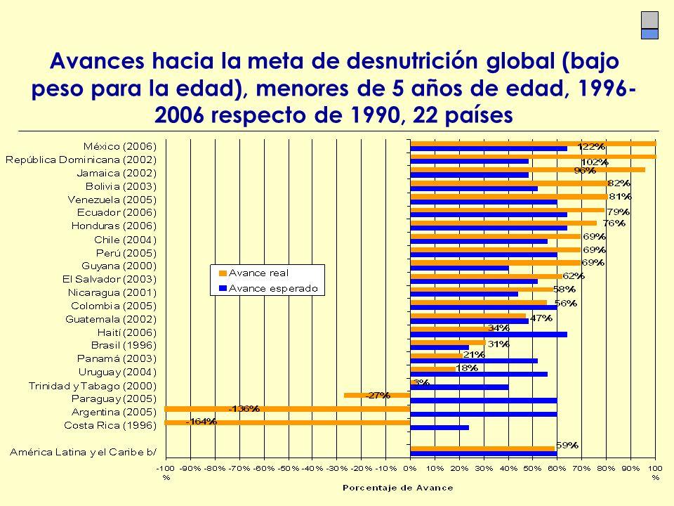 Avances hacia la meta de desnutrición global (bajo peso para la edad), menores de 5 años de edad, 1996- 2006 respecto de 1990, 22 países