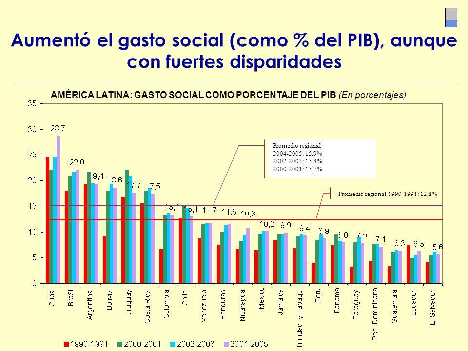 Aumentó el gasto social (como % del PIB), aunque con fuertes disparidades AMÉRICA LATINA: GASTO SOCIAL COMO PORCENTAJE DEL PIB (En porcentajes) Promed