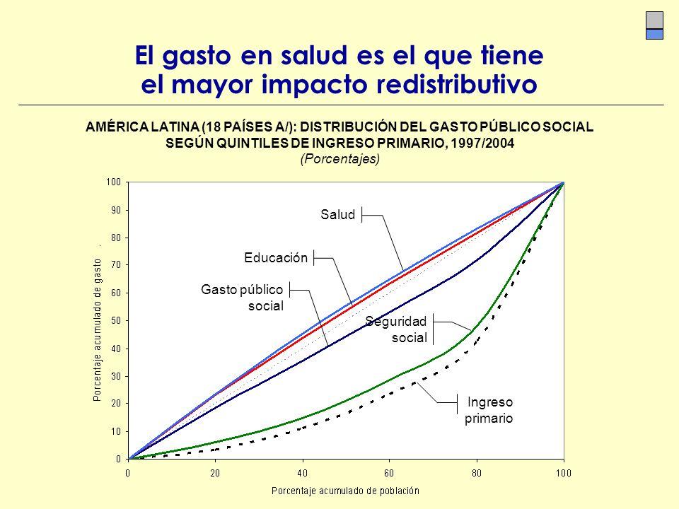 AMÉRICA LATINA (18 PAÍSES A/): DISTRIBUCIÓN DEL GASTO PÚBLICO SOCIAL SEGÚN QUINTILES DE INGRESO PRIMARIO, 1997/2004 (Porcentajes) El gasto en salud es