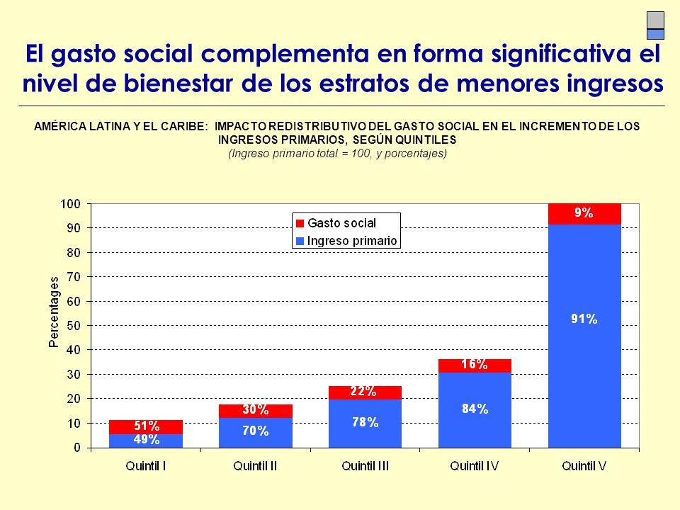 El gasto social complementa en forma significativa el nivel de bienestar de los estratos de menores ingresos AMÉRICA LATINA Y EL CARIBE: IMPACTO REDIS