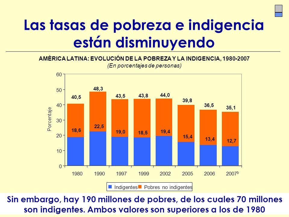 Las tasas de pobreza e indigencia están disminuyendo Sin embargo, hay 190 millones de pobres, de los cuales 70 millones son indigentes. Ambos valores
