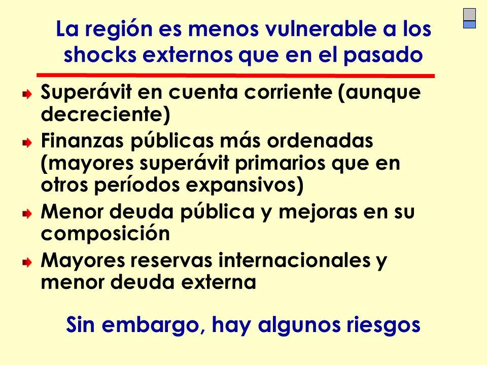 La región es menos vulnerable a los shocks externos que en el pasado Superávit en cuenta corriente (aunque decreciente) Finanzas públicas más ordenada