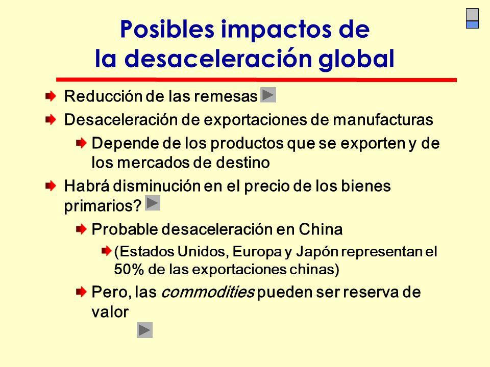 Posibles impactos de la desaceleración global Reducción de las remesas Desaceleración de exportaciones de manufacturas Depende de los productos que se