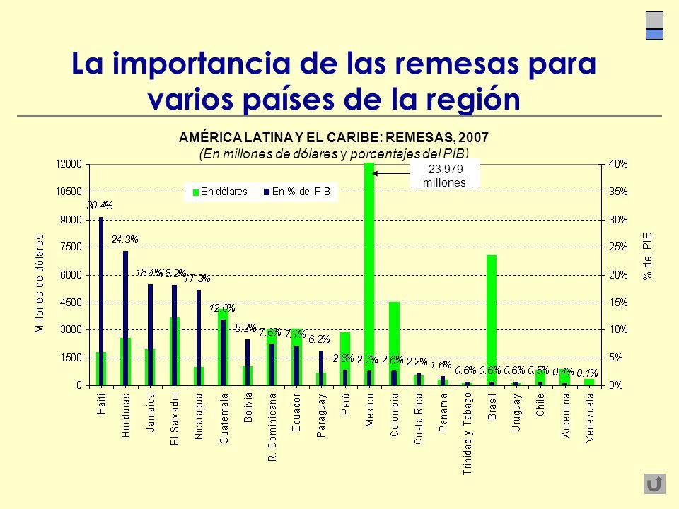 La importancia de las remesas para varios países de la región AMÉRICA LATINA Y EL CARIBE: REMESAS, 2007 (En millones de dólares y porcentajes del PIB)