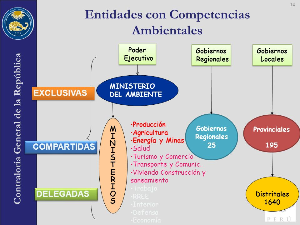 Contraloría General de la República Entidades con Competencias Ambientales 14 Distritales 1640 Poder Ejecutivo Poder Ejecutivo Gobiernos Regionales Go