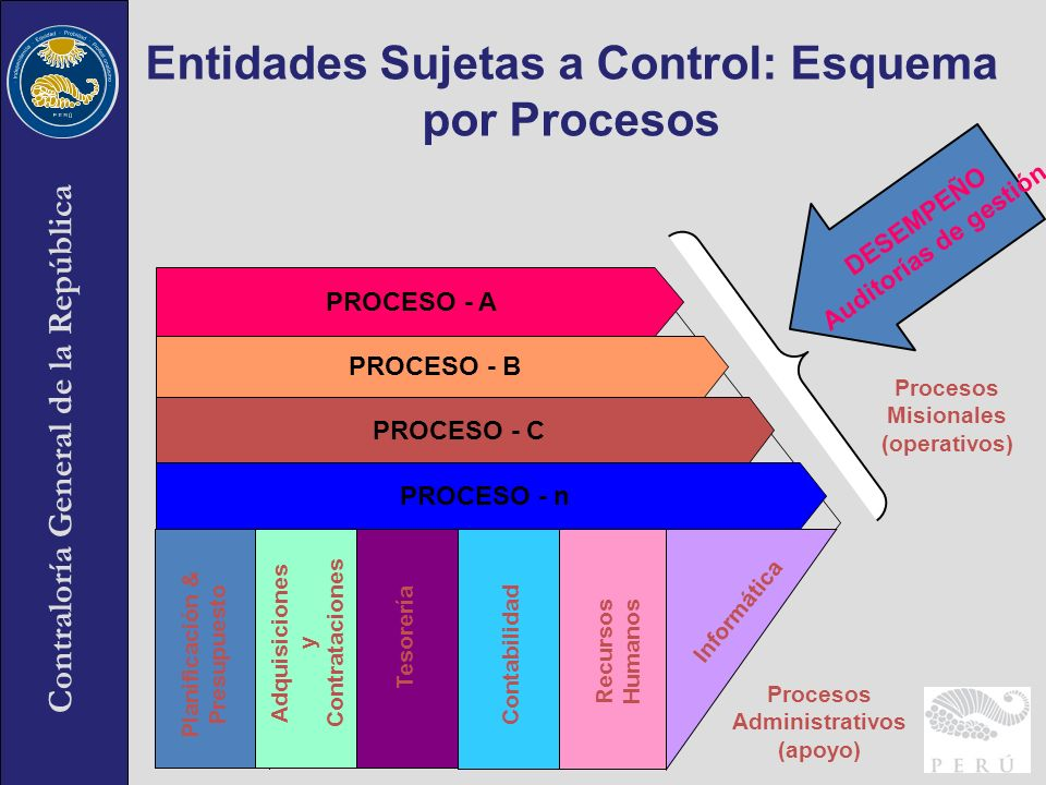 Contraloría General de la República Entidades Sujetas a Control: Esquema por Procesos Planificación & Presupuesto Informática Recursos Humanos Contabi