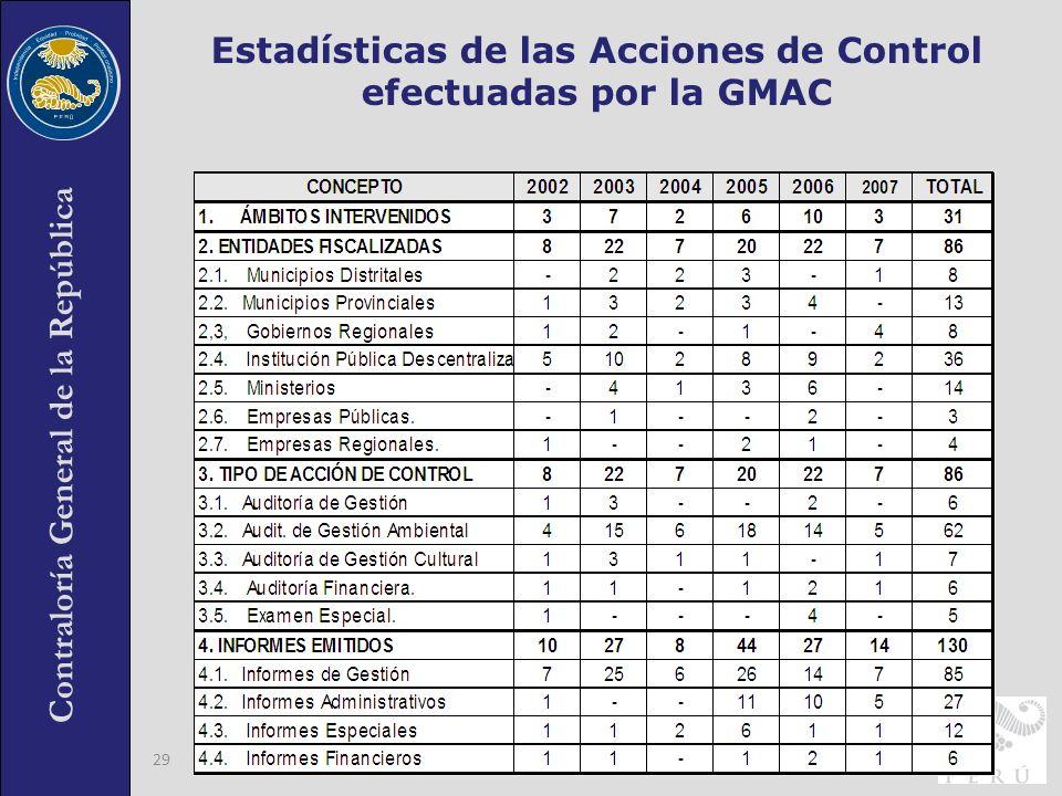 Contraloría General de la República 29 Estadísticas de las Acciones de Control efectuadas por la GMAC