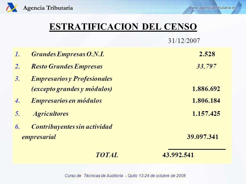 Curso de Técnicas de Auditoría - Quito 13-24 de octubre de 2008 CONYUGE VECTOR FISCAL NIVEL DE REFERENCIA INDICADORES DE CUMPLIMIENTO MODELO PERIODOORIGEN I.V.A.