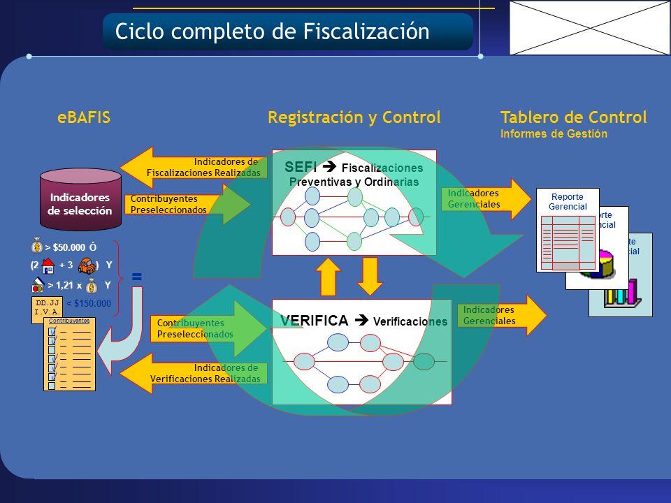 Ciclo completo de Fiscalización eBAFIS Indicadores de selección DD.JJ I.V.A.