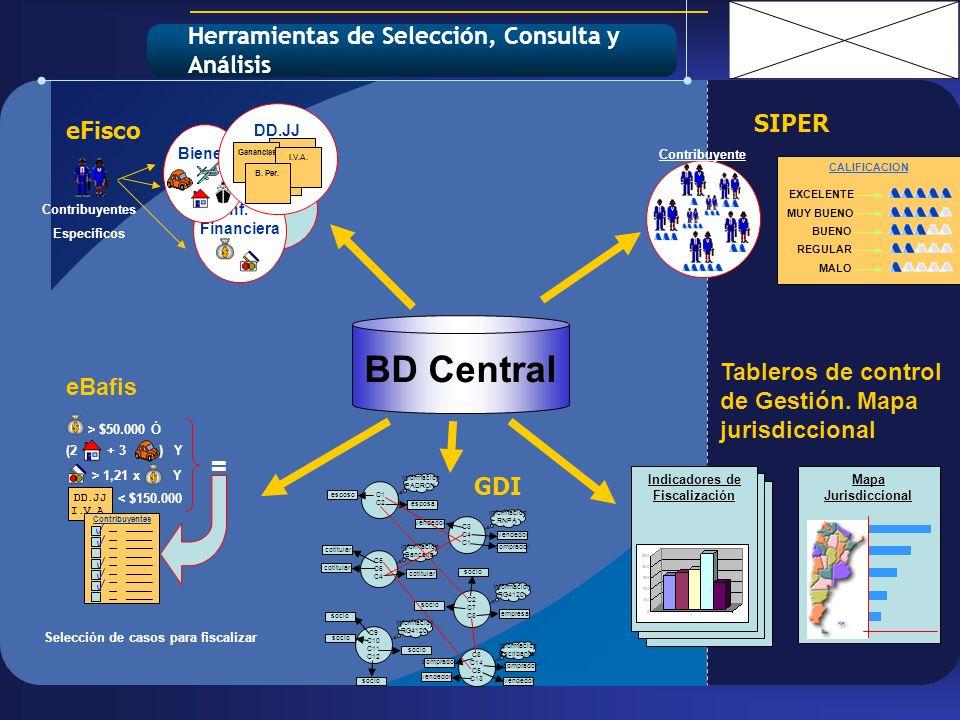 BD Central Inf. Financiera Bienes DD.JJ Ganancias I.V.A. B. Per. Contribuyentes Específicos DD.JJ I.V.A. > $50.000 Ó (2 + 3 ) Y > 1,21 x Y < $150.000