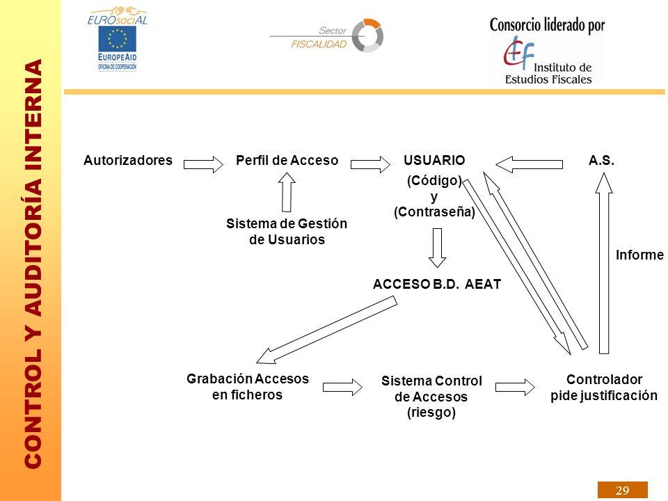 CONTROL Y AUDITORÍA INTERNA 29 AutorizadoresPerfil de Acceso Sistema de Gestión de Usuarios (Código) y (Contraseña) ACCESO B.D. AEAT Grabación Accesos
