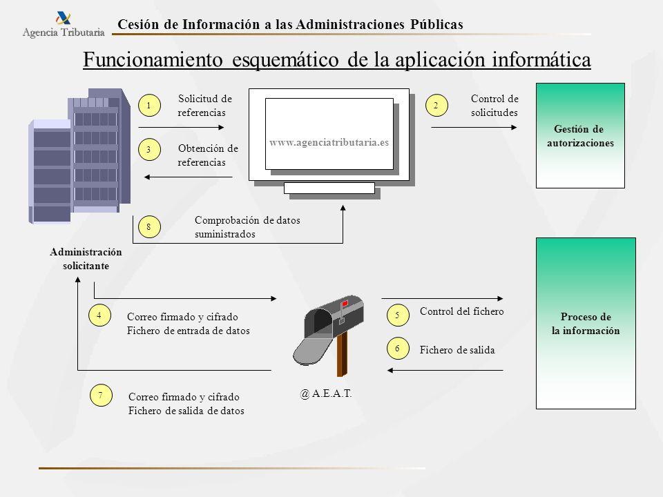 Administración Solicitante Funcionamiento esquemático de la aplicación informática Administración solicitante 1 Solicitud de referencias www.agenciatr