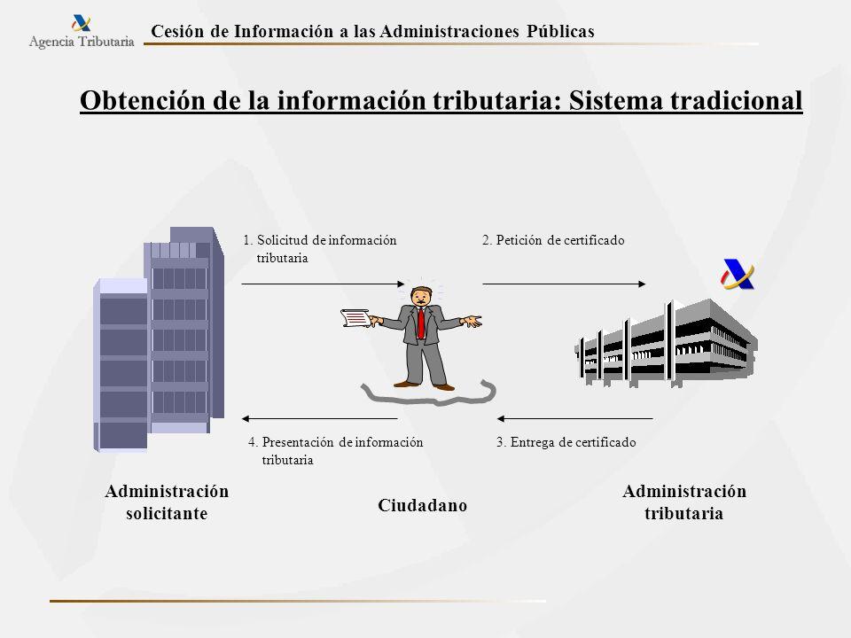 Cesión de Información a las Administraciones Públicas Obtención de la información tributaria: Sistema tradicional Administración solicitante Ciudadano