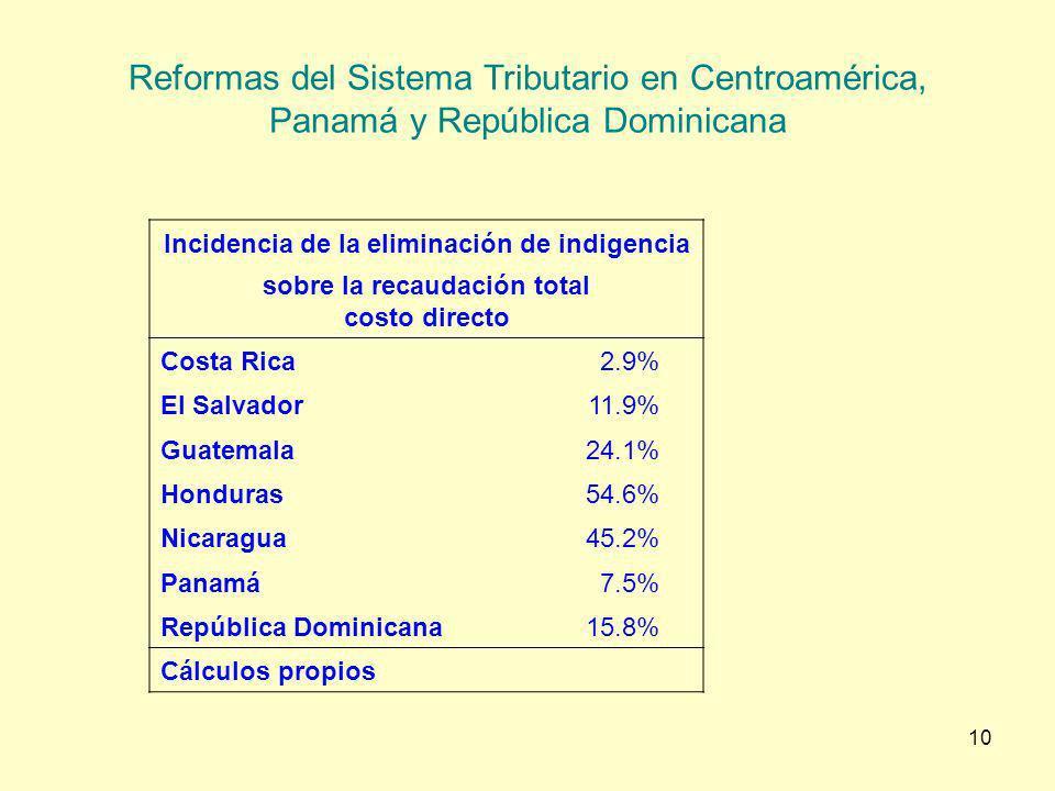 10 Reformas del Sistema Tributario en Centroamérica, Panamá y República Dominicana Incidencia de la eliminación de indigencia sobre la recaudación tot