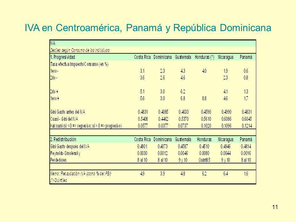 11 IVA en Centroamérica, Panamá y República Dominicana