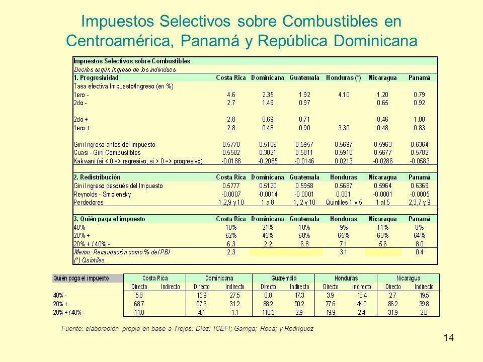 14 Impuestos Selectivos sobre Combustibles en Centroamérica, Panamá y República Dominicana Fuente: elaboración propia en base a Trejos; Díaz; ICEFI; G