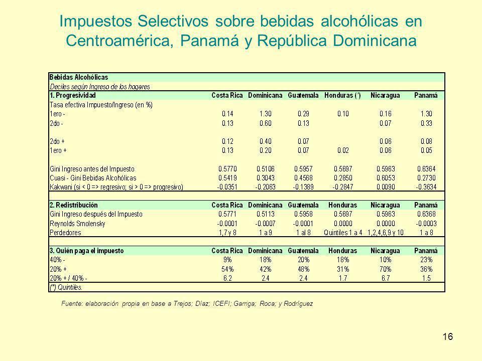16 Impuestos Selectivos sobre bebidas alcohólicas en Centroamérica, Panamá y República Dominicana Fuente: elaboración propia en base a Trejos; Díaz; I