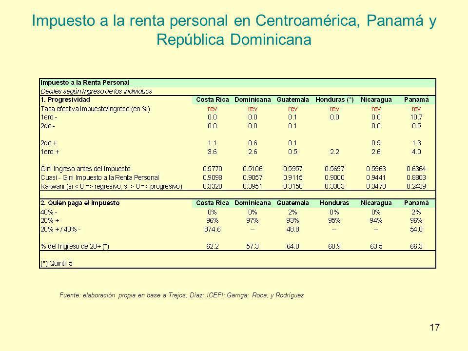 17 Impuesto a la renta personal en Centroamérica, Panamá y República Dominicana Fuente: elaboración propia en base a Trejos; Díaz; ICEFI; Garriga; Roc