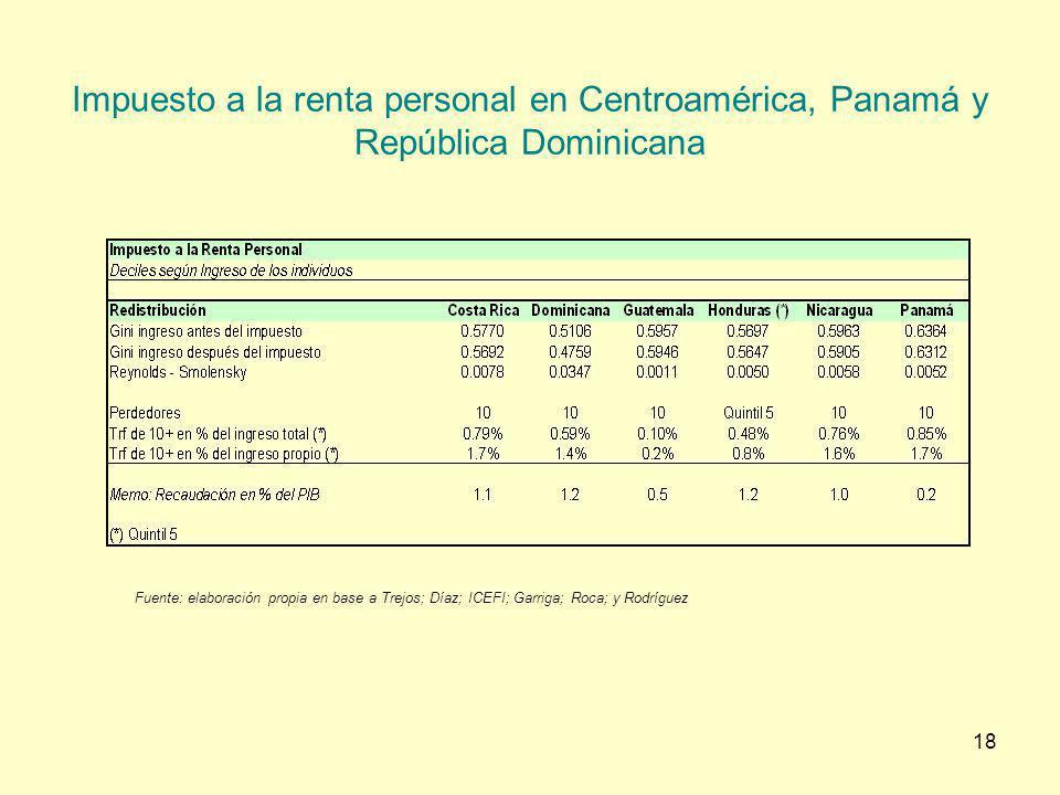 18 Impuesto a la renta personal en Centroamérica, Panamá y República Dominicana Fuente: elaboración propia en base a Trejos; Díaz; ICEFI; Garriga; Roc