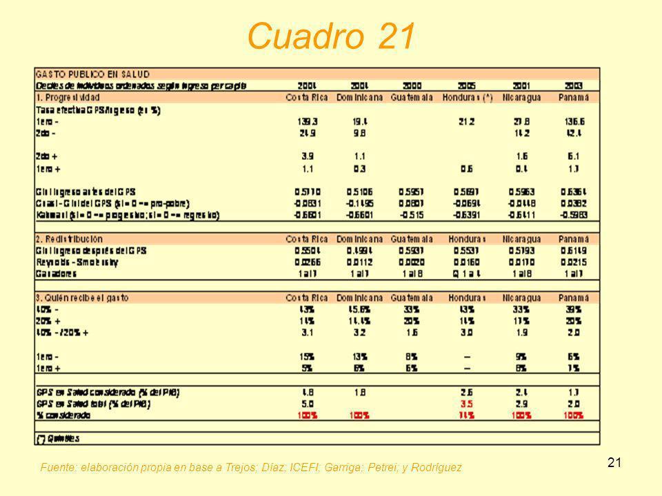 21 Cuadro 21 Fuente: elaboración propia en base a Trejos; Díaz; ICEFI; Garriga; Petrei; y Rodríguez