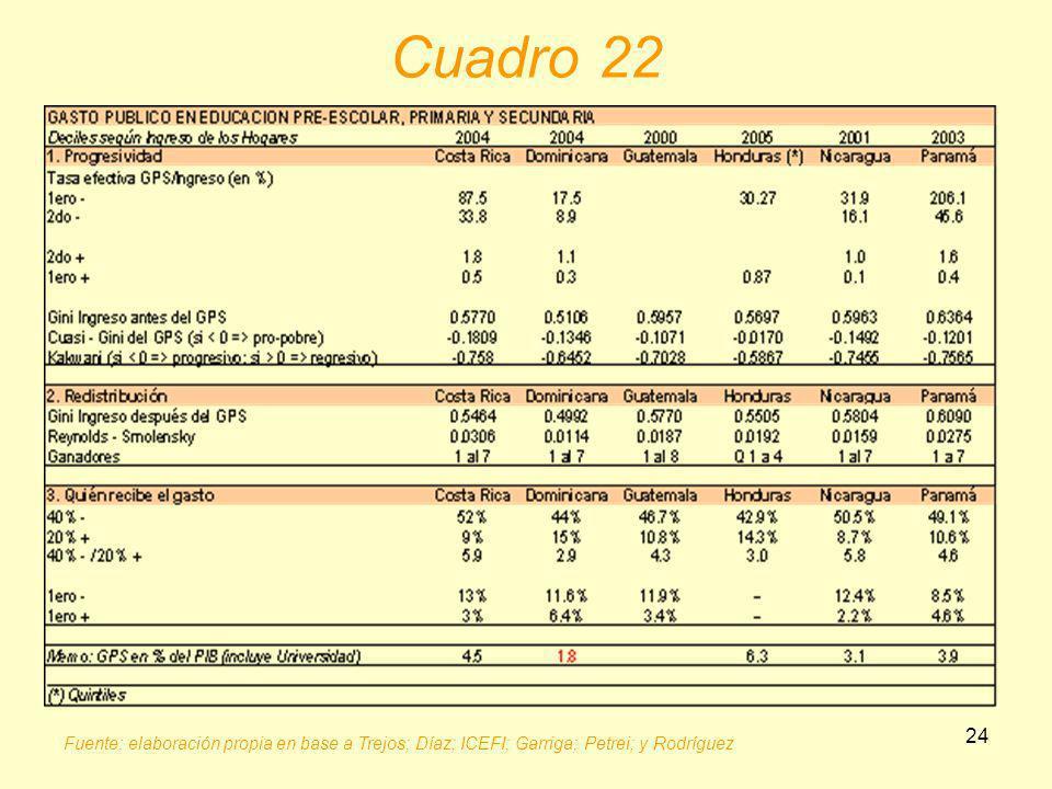 24 Fuente: elaboración propia en base a Trejos; Díaz; ICEFI; Garriga; Petrei; y Rodríguez Cuadro 22