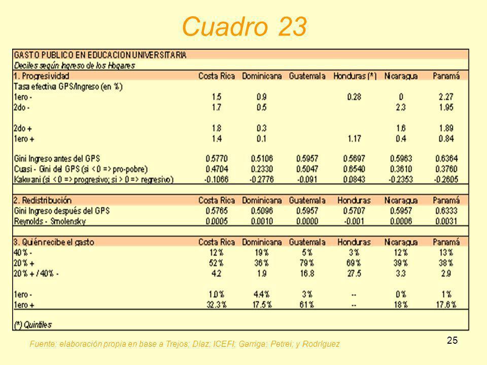 25 Cuadro 23 Fuente: elaboración propia en base a Trejos; Díaz; ICEFI; Garriga; Petrei; y Rodríguez