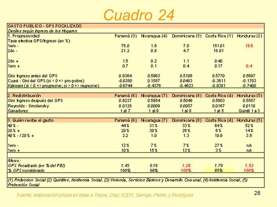 26 Fuente: elaboración propia en base a Trejos; Díaz; ICEFI; Garriga; Petrei; y Rodríguez Cuadro 24