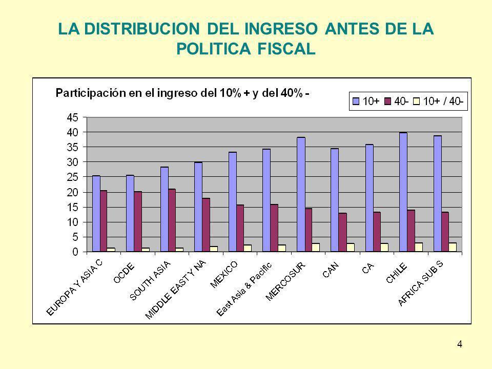 4 LA DISTRIBUCION DEL INGRESO ANTES DE LA POLITICA FISCAL