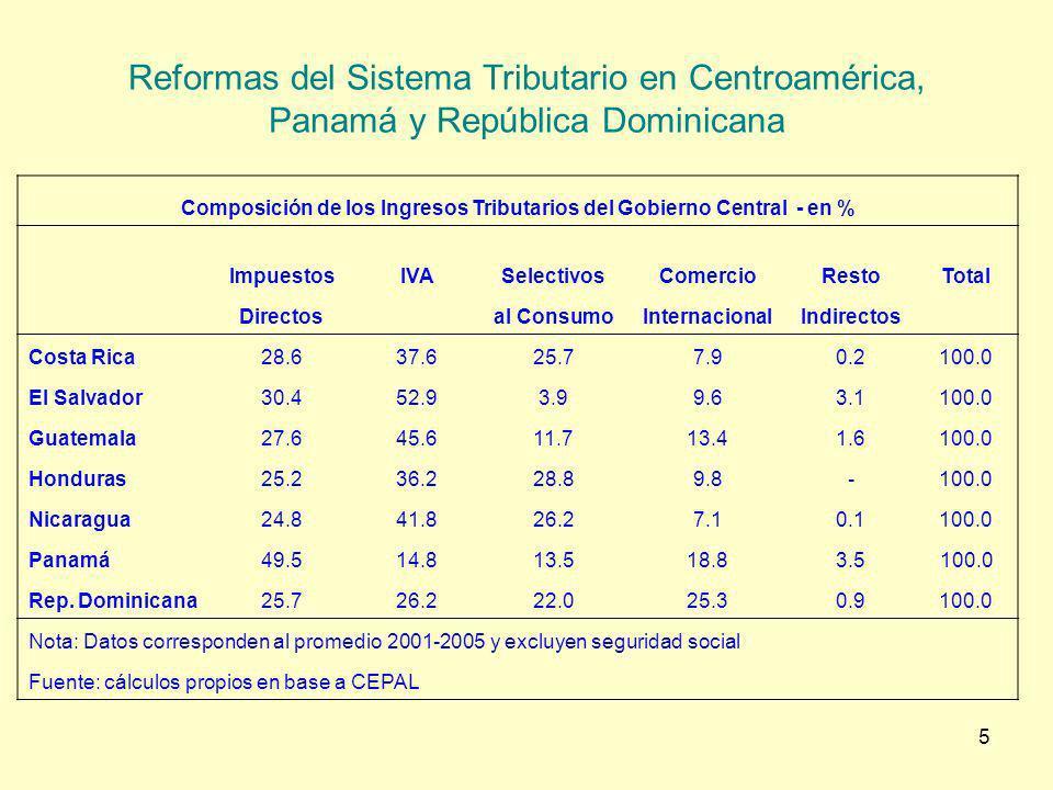 6 Evolución de los Ingresos Tributarios del Gobierno Central como porcentaje del PBI Promedios del Período Incremento 1990/ 1994 1995/ 1999 2000/ 2005 95/99 vs 90/94 00/05 vs 90/94 Costa Rica11.3%11.9%12.8%0.7%1.5% El Salvador9.2%11.3% 2.1%2.2% Guatemala8.6%9.8%11.3%1.2%2.7% Honduras15.2%15.7%16.5%0.5%1.3% Nicaragua10.9%13.6%14.8%2.7%3.9% Panamá10.6% 9.0%0.0%-1.6% Rep.