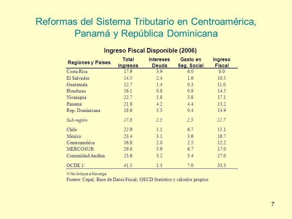 8 Reformas del Sistema Tributario en Centroamérica, Panamá y República Dominicana Desigualdad y Gasto en LAC 6 y Euro 15 LAC 6Euro 15 Gini – Ingreso Mercado0.520.46 Gini – Ingreso Disponible0.500.31 Diferencia-0.02-0.15 Seguro Social - % PBI6.314.7 Asistencia Social - % PBI1.01.6 Total - % PBI7.316.3 Fuente: Goñi et al (2008)