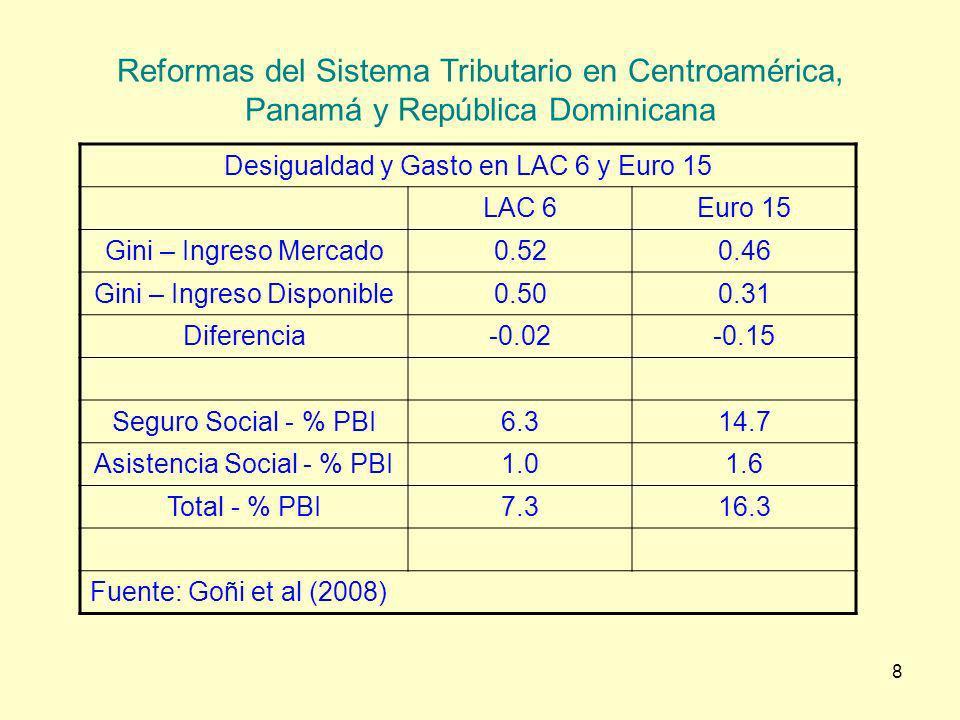8 Reformas del Sistema Tributario en Centroamérica, Panamá y República Dominicana Desigualdad y Gasto en LAC 6 y Euro 15 LAC 6Euro 15 Gini – Ingreso M