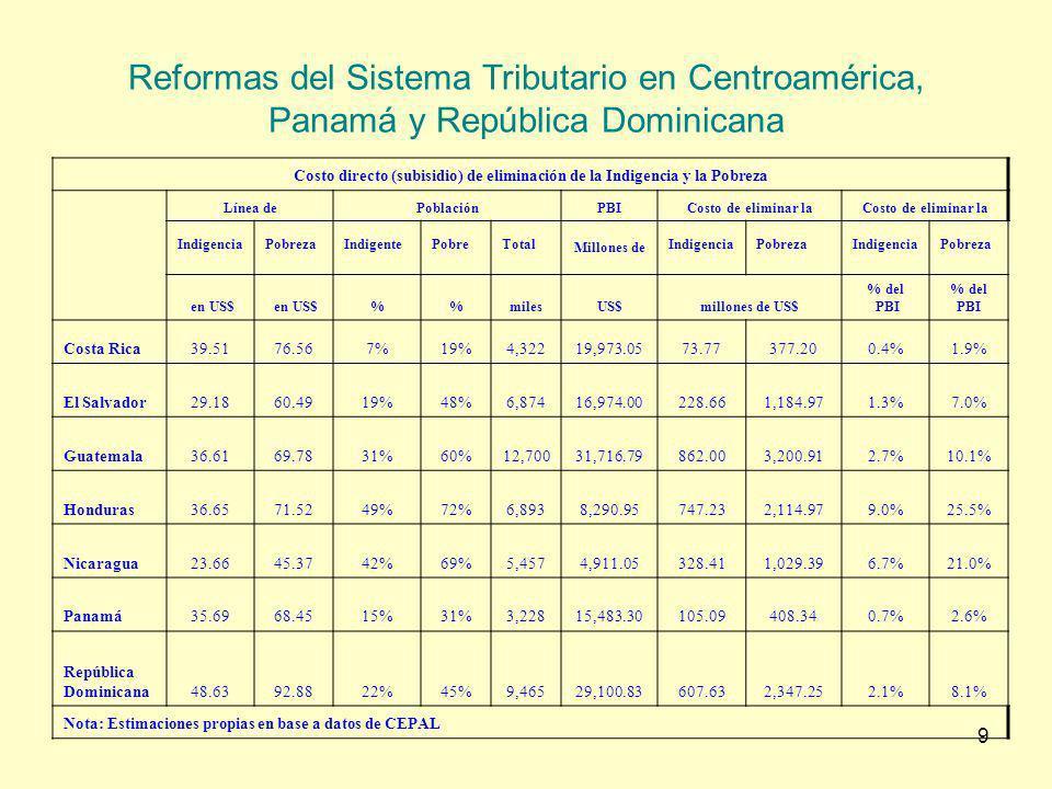 10 Reformas del Sistema Tributario en Centroamérica, Panamá y República Dominicana Incidencia de la eliminación de indigencia sobre la recaudación total costo directo Costa Rica2.9% El Salvador11.9% Guatemala24.1% Honduras54.6% Nicaragua45.2% Panamá7.5% República Dominicana15.8% Cálculos propios