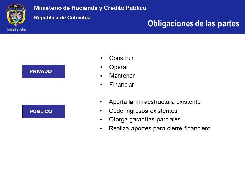 Ministerio de Hacienda y Crédito Público República de Colombia Construir Operar Mantener Financiar Aporta la Infraestructura existente Cede ingresos e