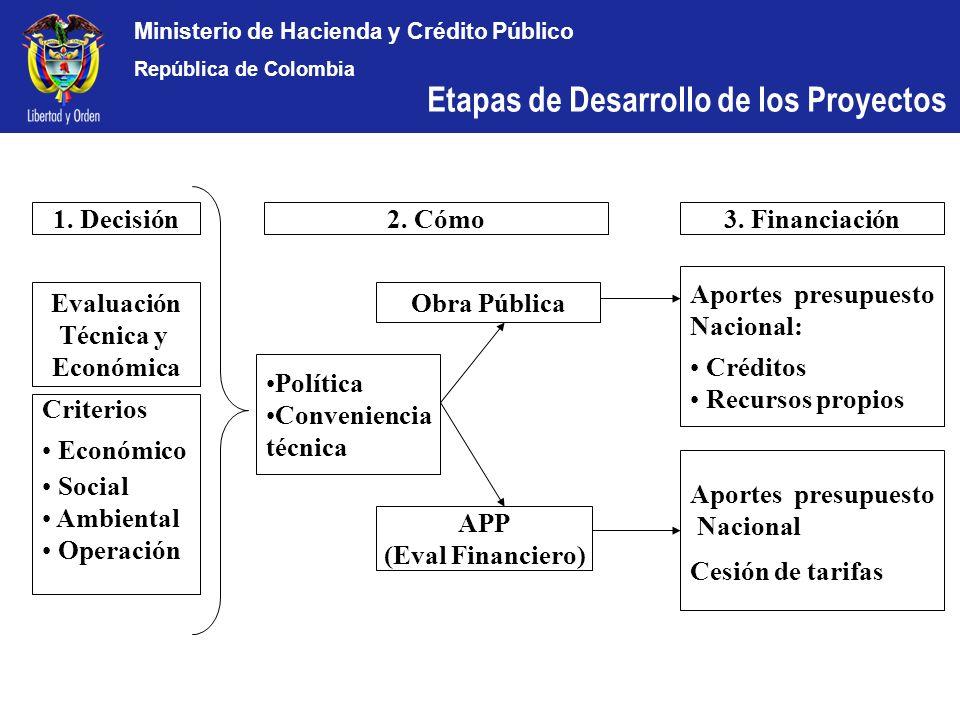 Ministerio de Hacienda y Crédito Público República de Colombia 1. Decisión Evaluación Técnica y Económica Obra Pública Criterios Económico Social Ambi