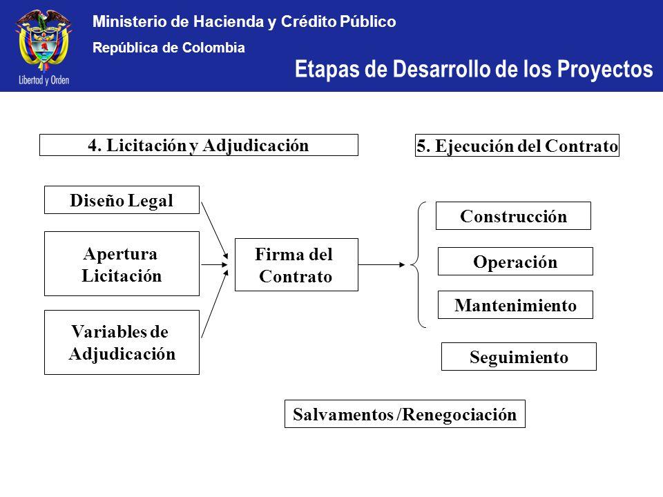Ministerio de Hacienda y Crédito Público República de Colombia Diseño Legal Firma del Contrato 5. Ejecución del Contrato 4. Licitación y Adjudicación